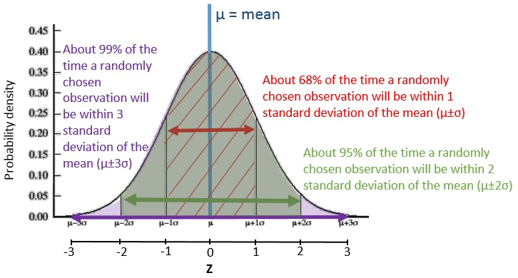 normal distribution curve excel template